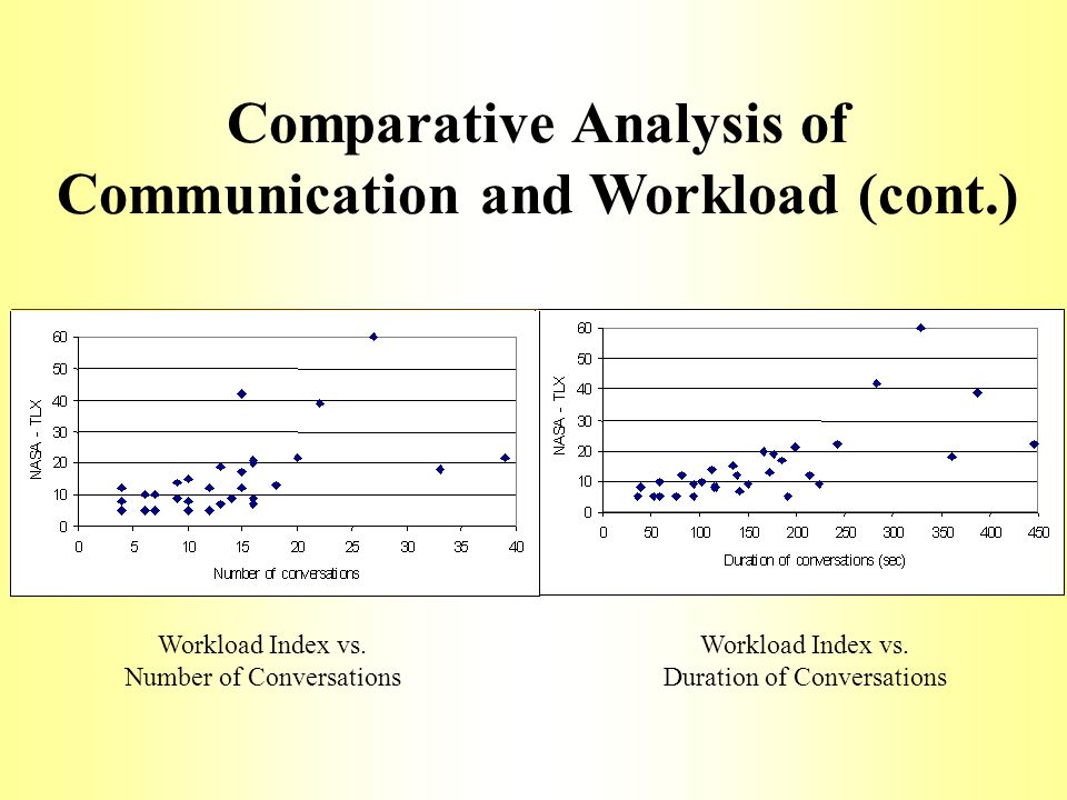 a comparative analysis on the communication A comparative analysis of intergenerational conflict between women in the workplace sylvia j jaros ambitions, and styles of communication the number of working women has more than tripled from 184 million in 1950 (us department of labor.