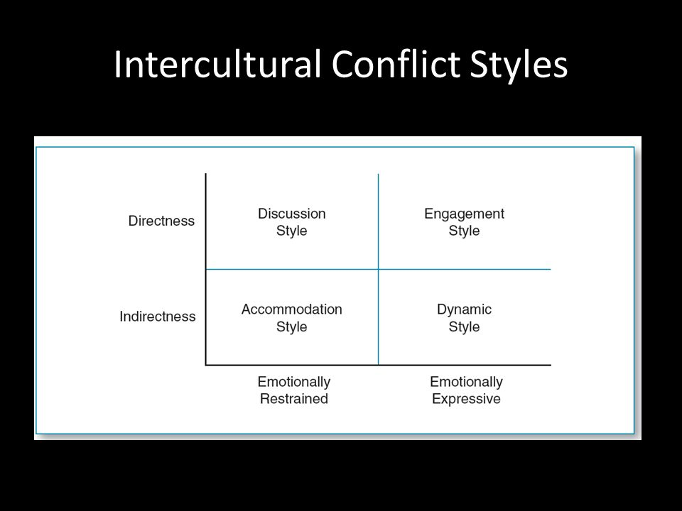 intercultural conflict analysis essay Intercultural conflict analysis you will define and research a contemporary intercultural conflict and write a 10-15 page paper addressing the underlying forms of cultural identity that inform a conflict somewhere on the planet.