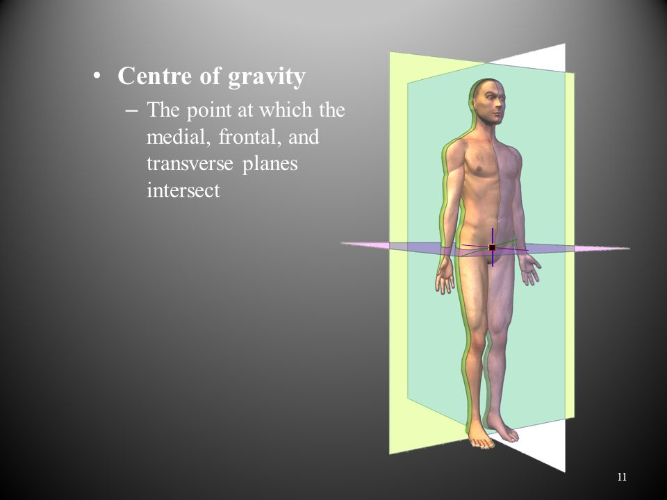 Centre of gravity The point at which the medial, frontal, and transverse planes intersect