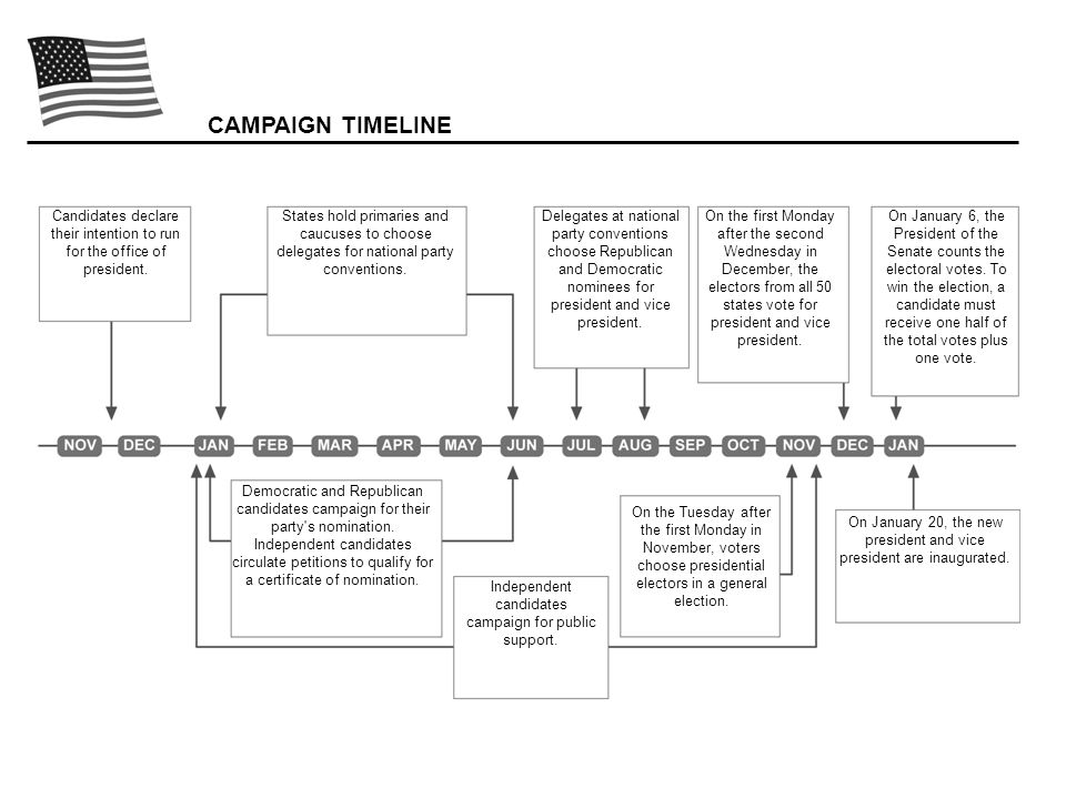 CAMPAIGN TIMELINE Candidates declare their intention to run for the office of president.