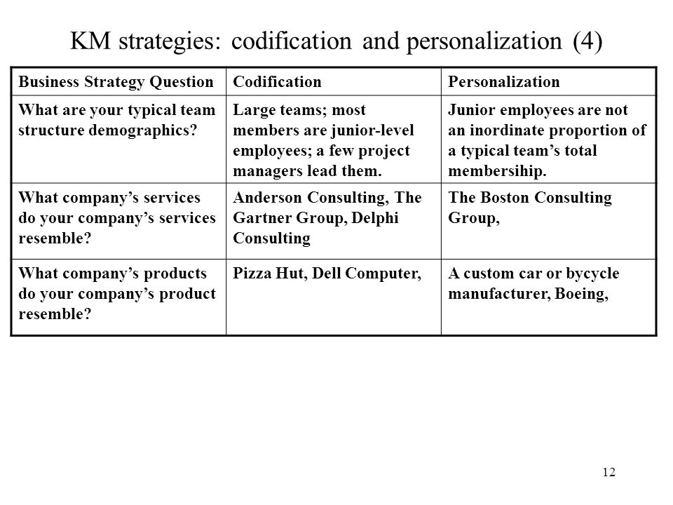 entry strategy for dell computer Case analysis of dell computer in 2003 driving for industry leadership 1 synopsis after the emergence of personal computer in1990, dell.