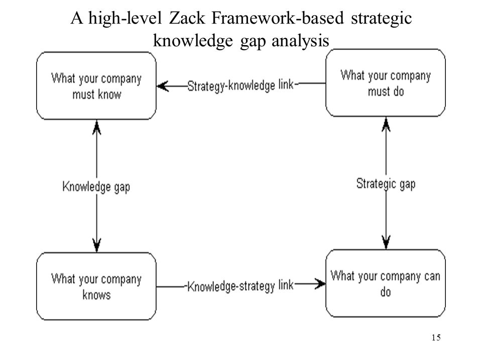 the basic framework for strategy analysis A swot analysis can be used as part of business planning, market analysis, project management, organizational change, individual development (such as a career change or evaluation), or any situation requiring strategic planning to reach an objective.