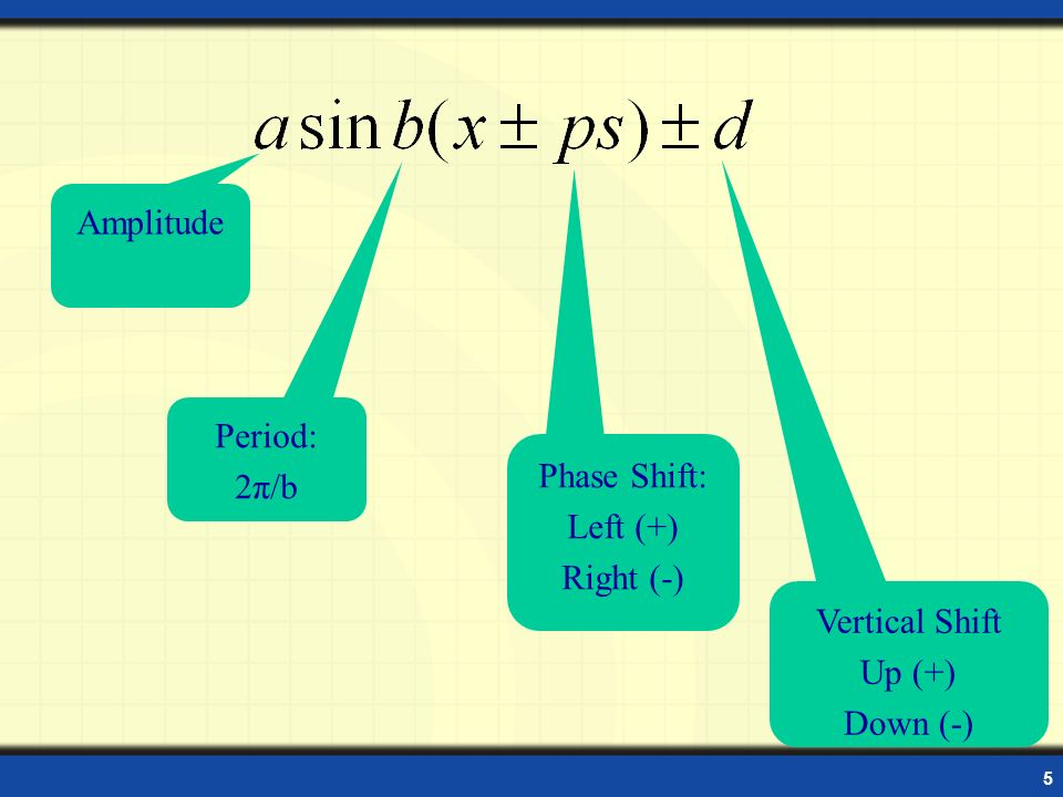 How To Write An Equation With Amplitude Period And Phase Shift