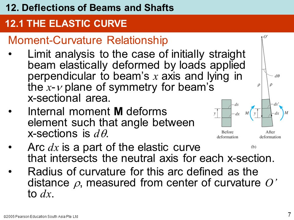 relationship between bending moment and radius curvature rectangular Bending stress equation based on known radius of curvature of bend, ρ the beam is assumed to be initially straight the applied moment, m , causes the beam to assume a radius of.