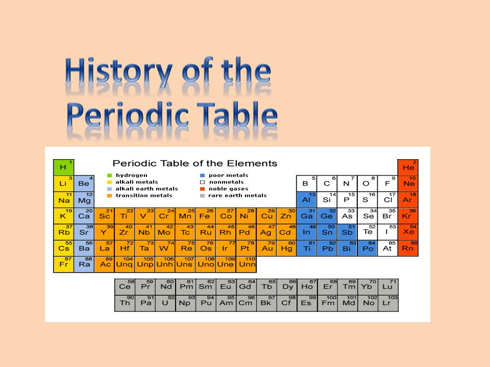 History of the periodic table ppt video online download presentation on theme history of the periodic table presentation transcript 1 history of the periodic table urtaz Image collections