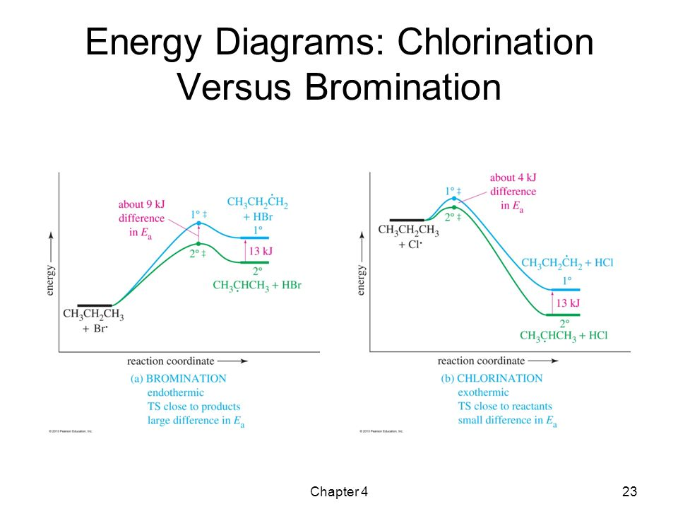 chlorination energy diagram sn1 energy diagram che 311 organic chemistry i - ppt video online download #1