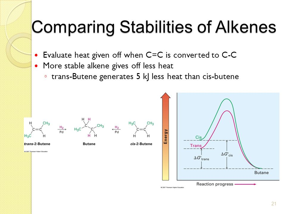 comparing the reactivity of alkanes and Chemical properties of alkynes alkynes are unsaturated compounds therefore, like alkenes, these are quite reactive the most common type of reactions of alkynes are addition reactions.
