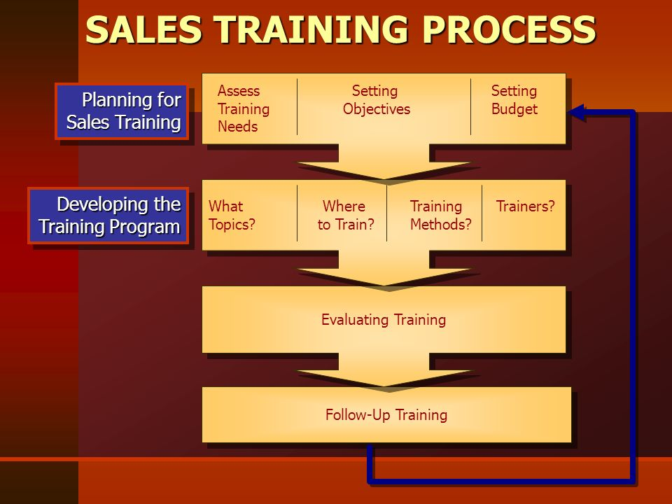 what are the training objectives for the css training program Quality training - ethicon & css to build and implement quality training programs that support and alignment of training objectives.