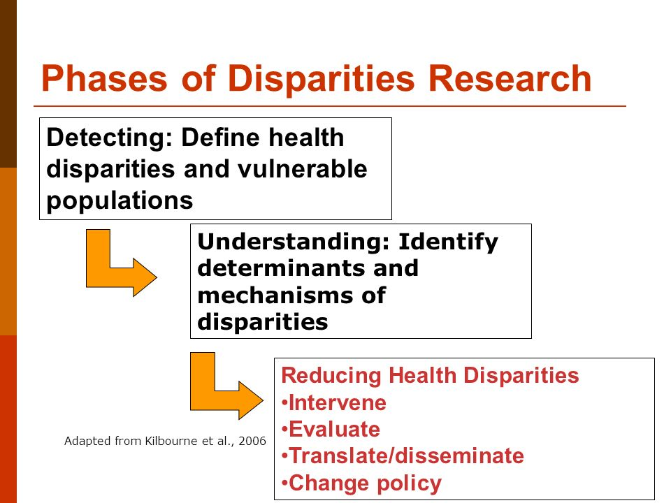 decreasing a health disparity in a vulnerable population The numbers of these vulnerable populations are increasing,  ill are twice as likely as those in the general population to report poor health days.