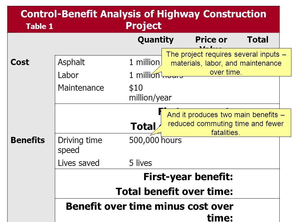 construction economics cost comparison The three terms cost savings, avoided cost, and opportunity cost can play an essential role in business planning, budgeting, and decision support whereas most business people readily accept cost savings as a legitimate concept, the terms avoided cost and opportunity costs can be more problematic for some.