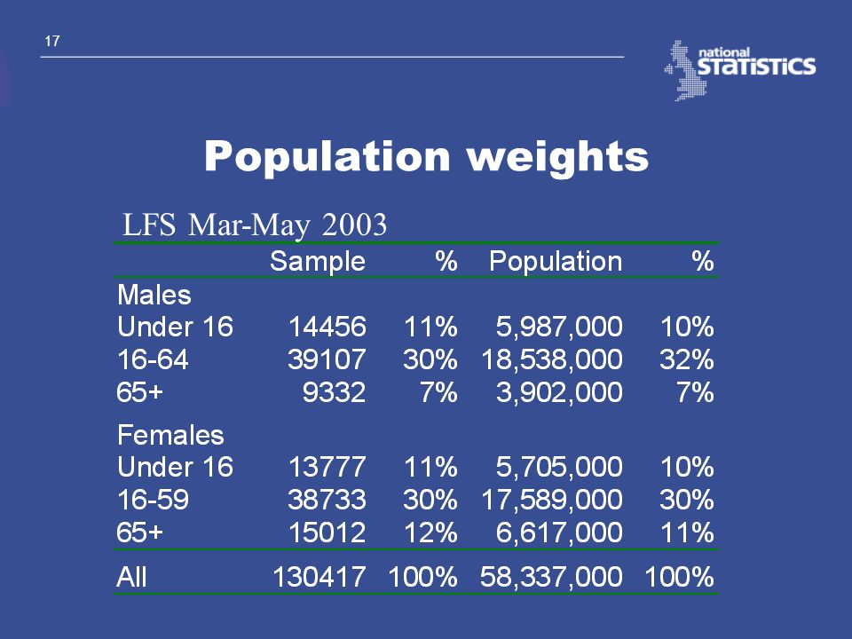 Population weights LFS Mar-May 2003