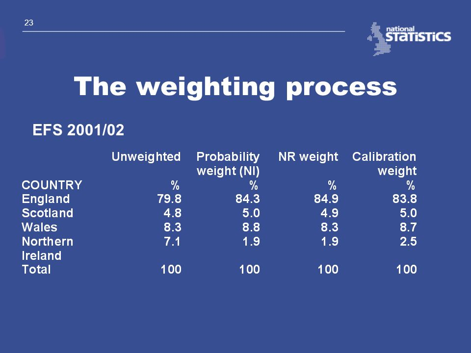 The weighting process EFS 2001/02