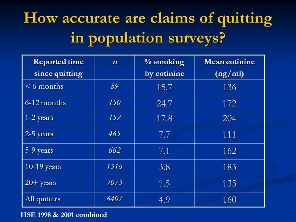 How accurate are claims of quitting in population surveys