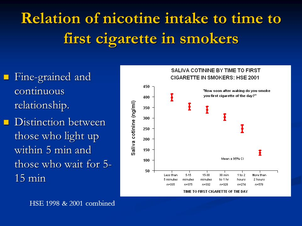 Relation of nicotine intake to time to first cigarette in smokers