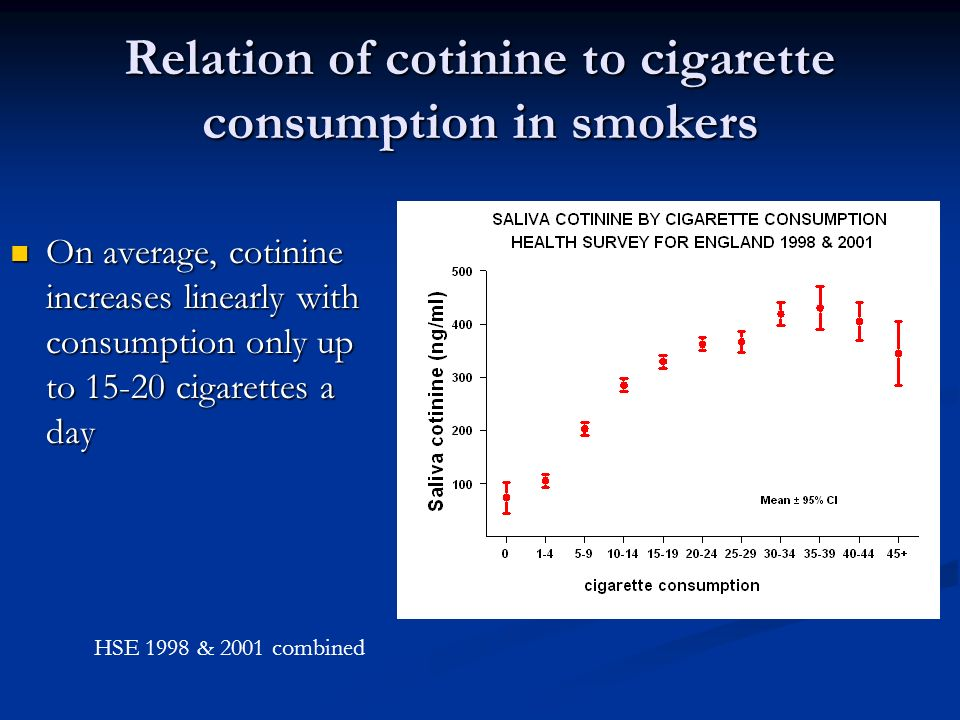Relation of cotinine to cigarette consumption in smokers