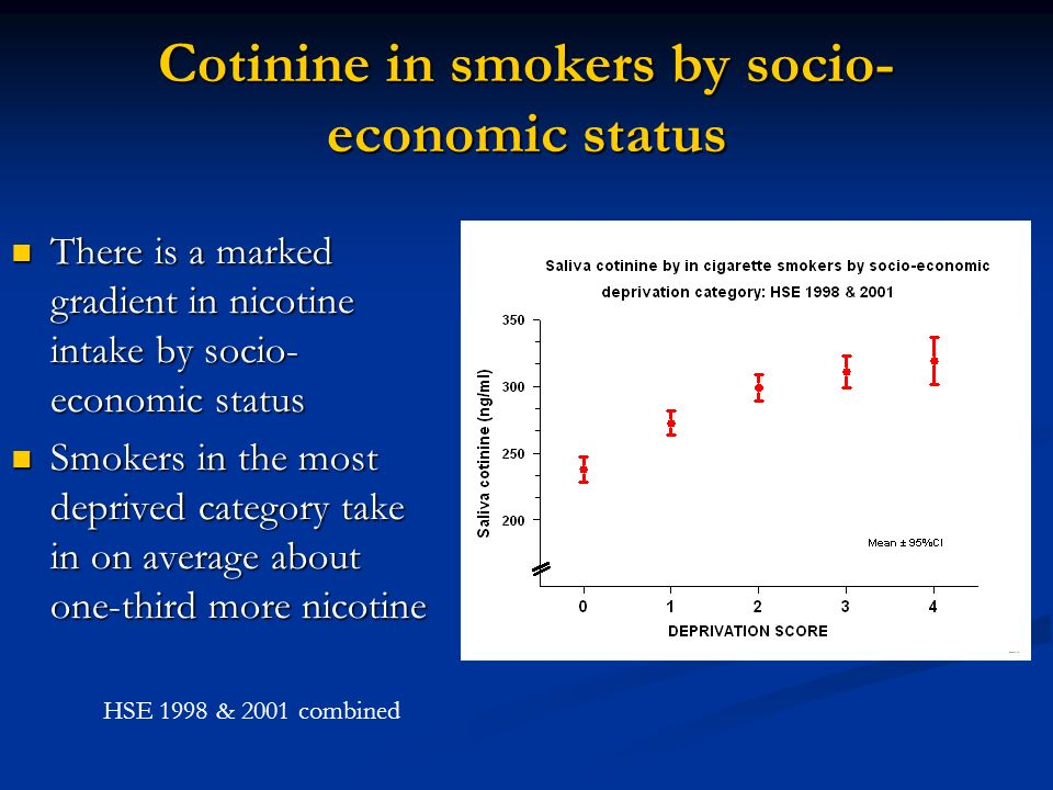 Cotinine in smokers by socio-economic status