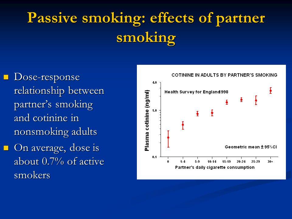 Passive smoking: effects of partner smoking