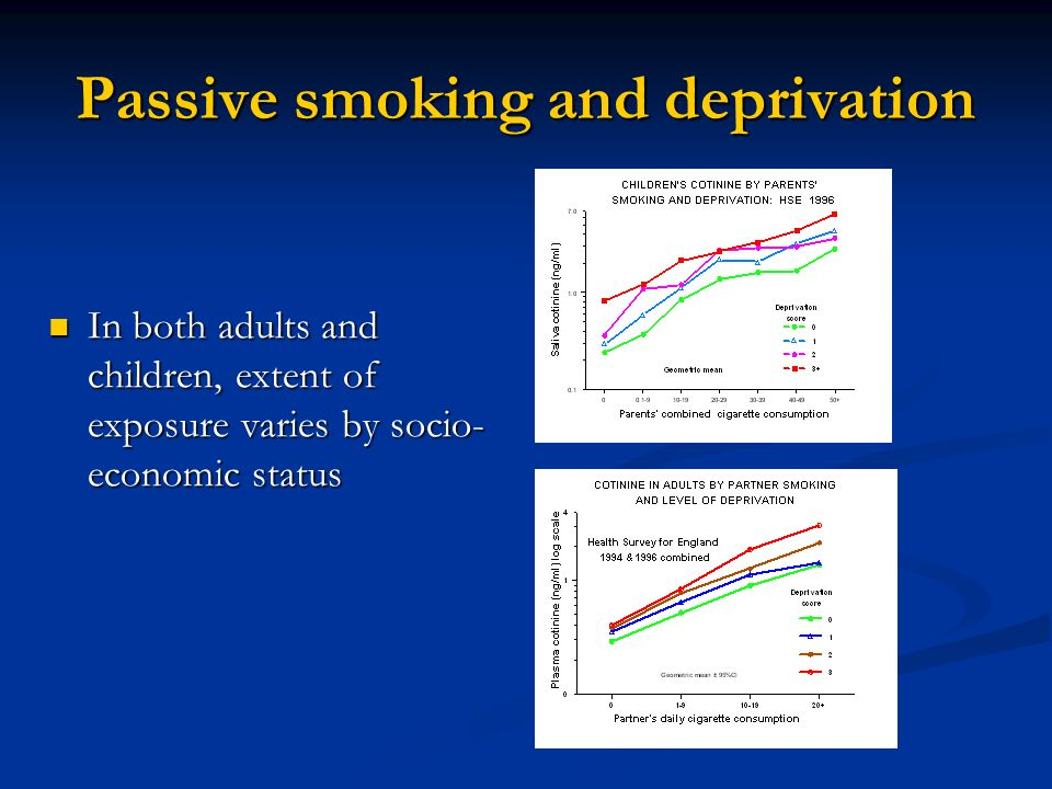 Passive smoking and deprivation