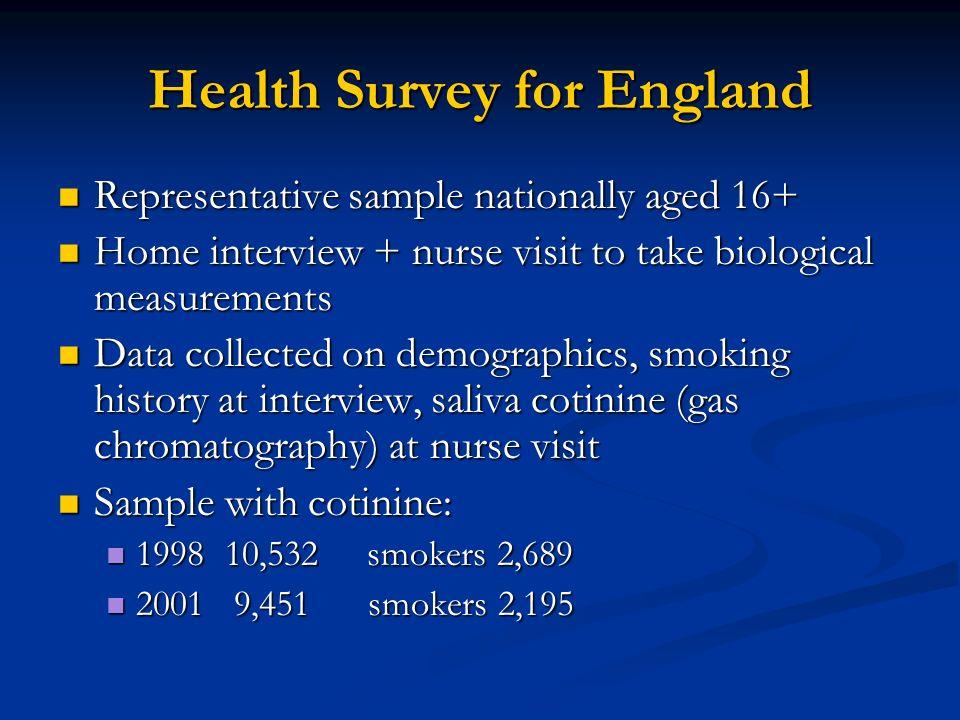 Health Survey for England