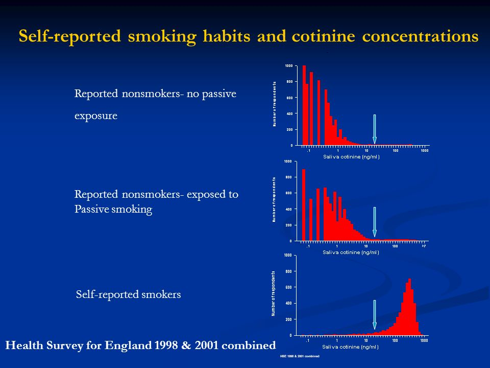 Self-reported smoking habits and cotinine concentrations