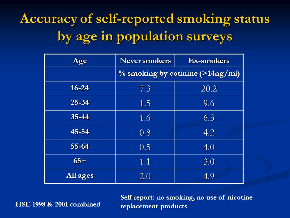 Accuracy of self-reported smoking status by age in population surveys