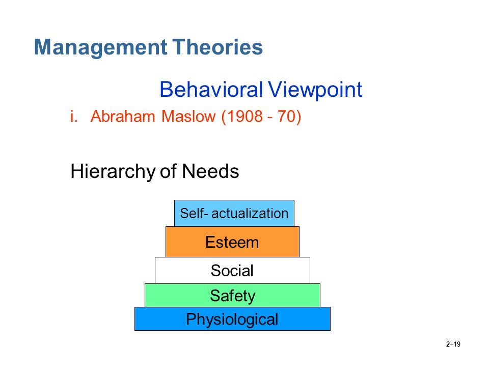 Management Theories Behavioral Viewpoint Hierarchy of Needs