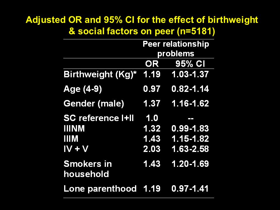 Adjusted OR and 95% CI for the effect of birthweight & social factors on peer (n=5181)