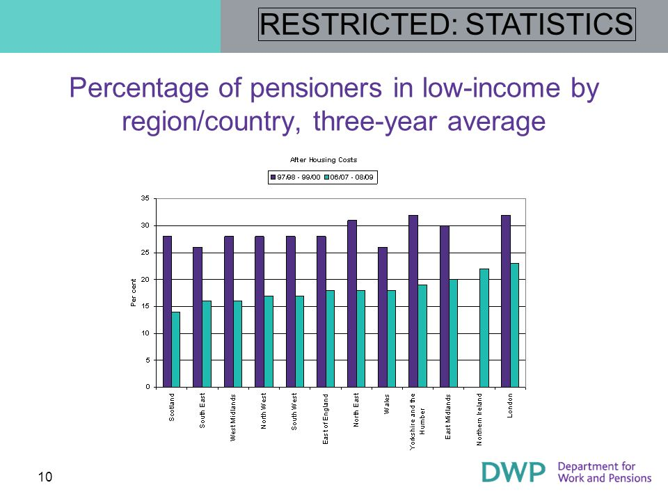 Percentage of pensioners in low-income by region/country, three-year average