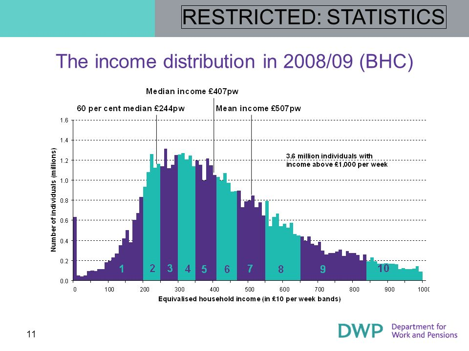 The income distribution in 2008/09 (BHC)