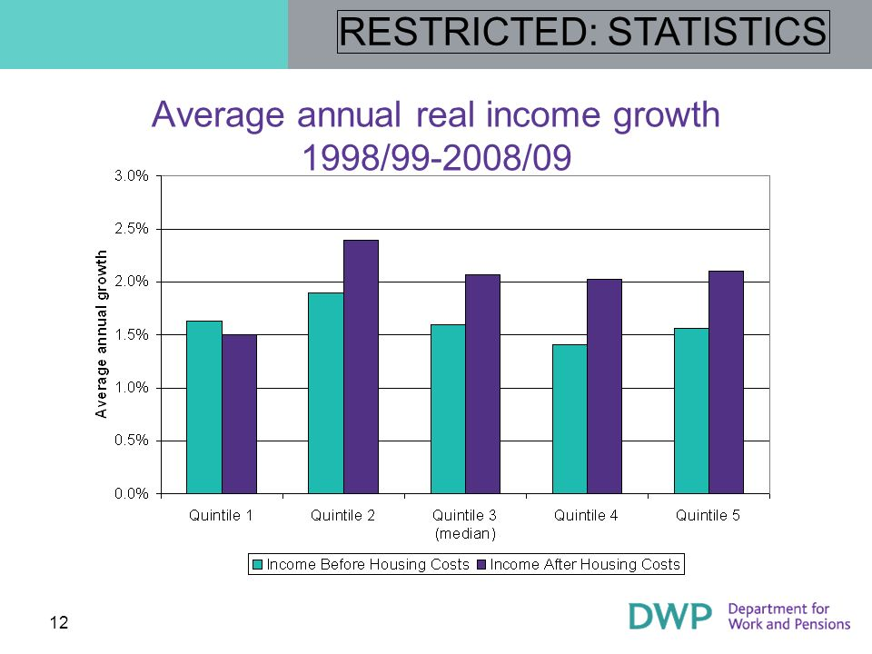 Average annual real income growth 1998/99-2008/09