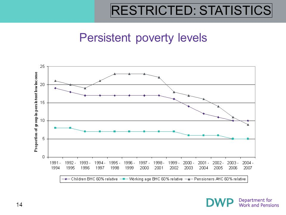 Persistent poverty levels