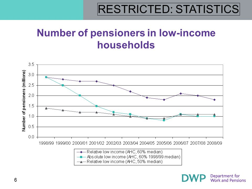 Number of pensioners in low-income households