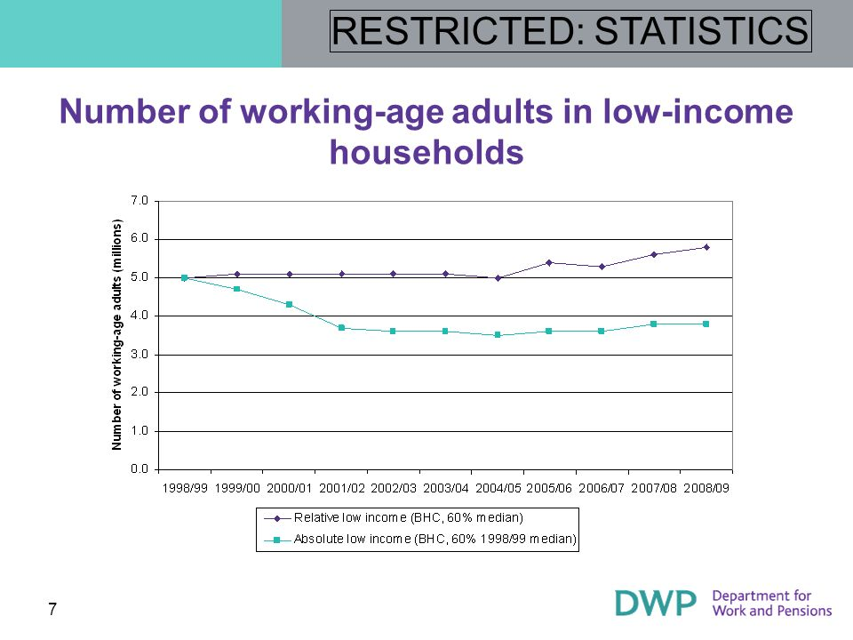 Number of working-age adults in low-income households