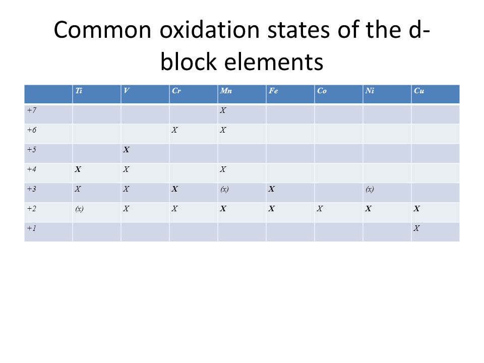 illustrating the oxidation states of mn Chapter four: types of chemical reactions and solution stoichiometry 講義 home documents chapter four: types of chemical reactions and solution stoichiometry 講義.
