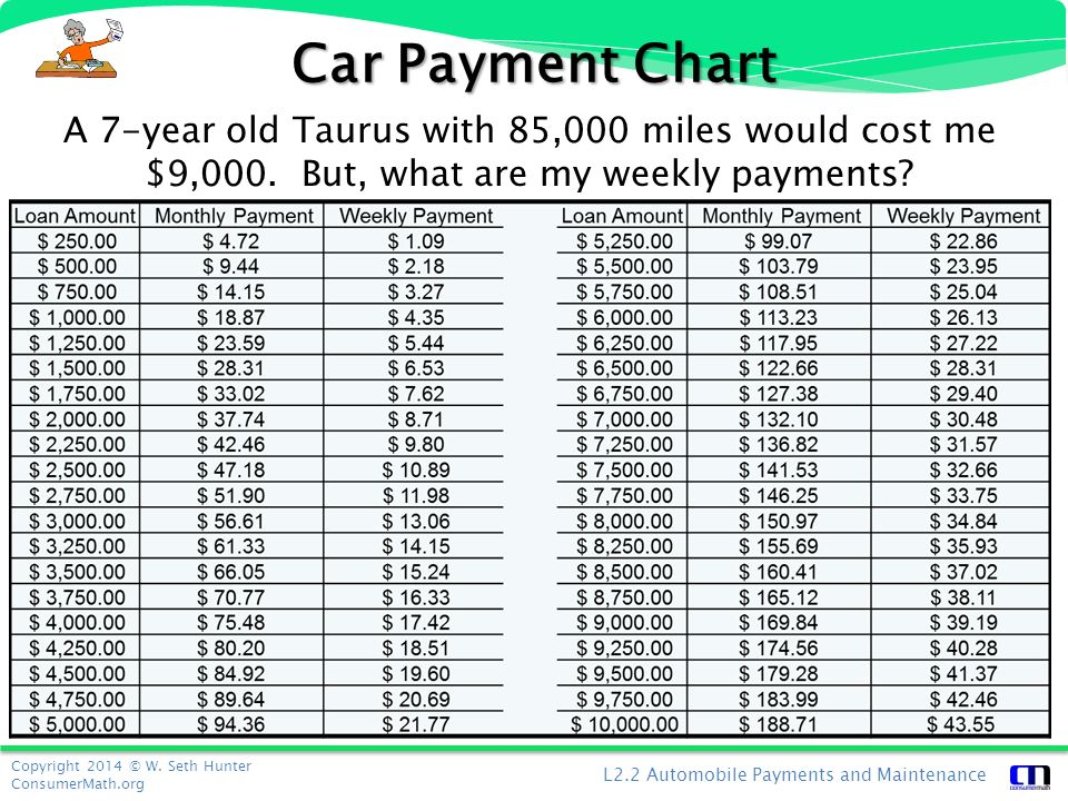 payment chart