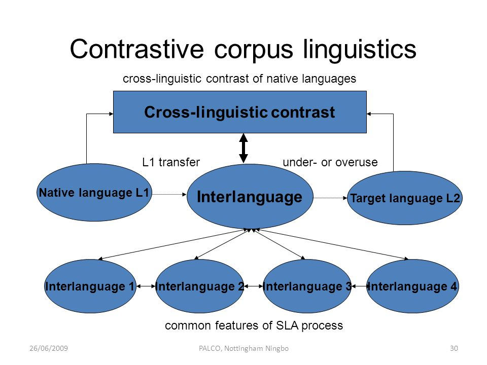 Cross-linguistic contrast