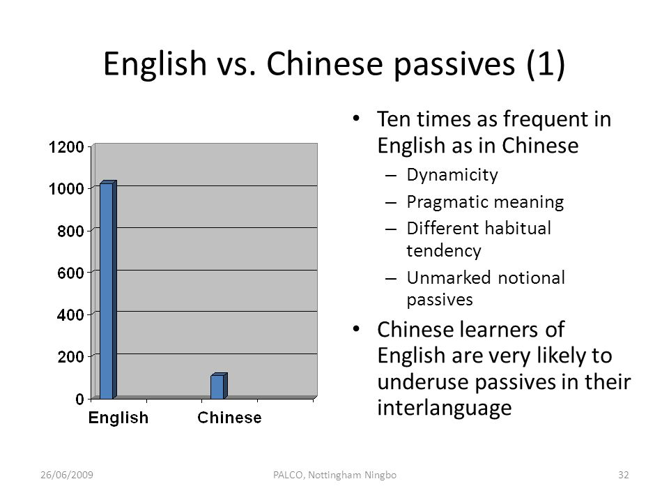 English vs. Chinese passives (1)