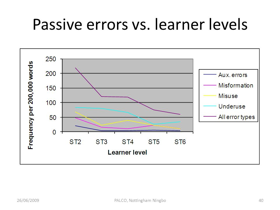 Passive errors vs. learner levels
