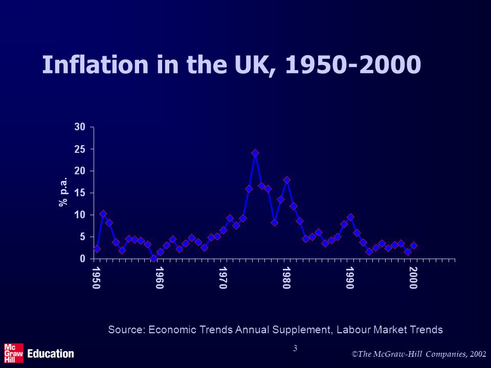 Inflation in UK, USA and Germany 1960 - 2001