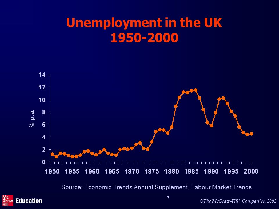 Unemployment in UK, USA and Germany