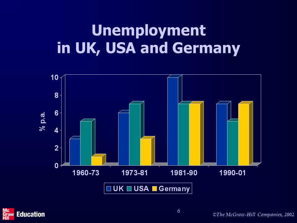 Economic growth in UK, USA and Germany