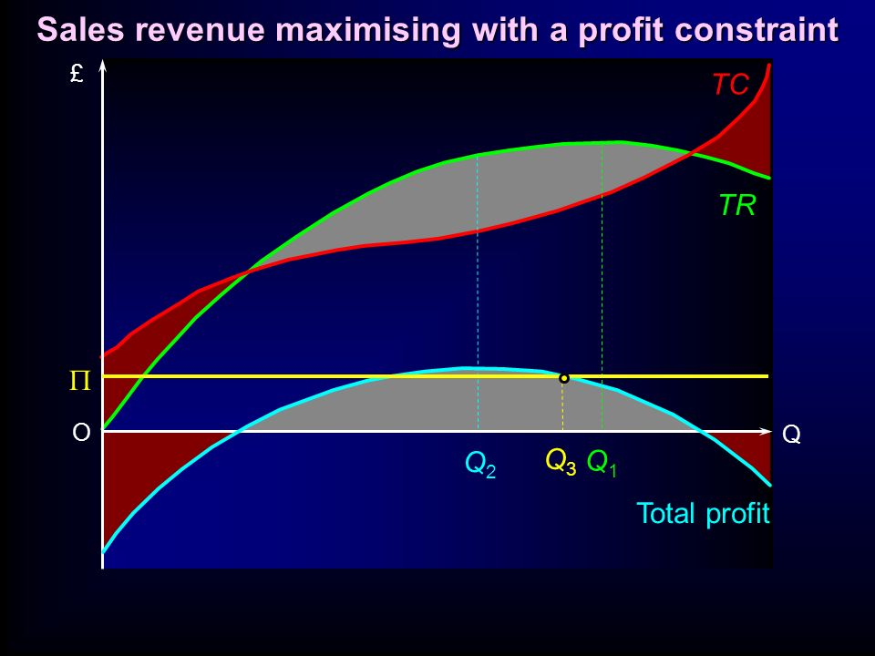 Sales revenue maximising with a profit constraint