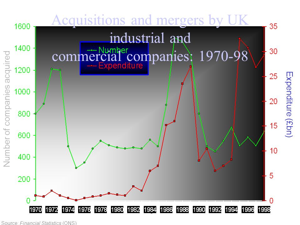 Acquisitions and mergers by UK industrial and commercial companies: 1970-98
