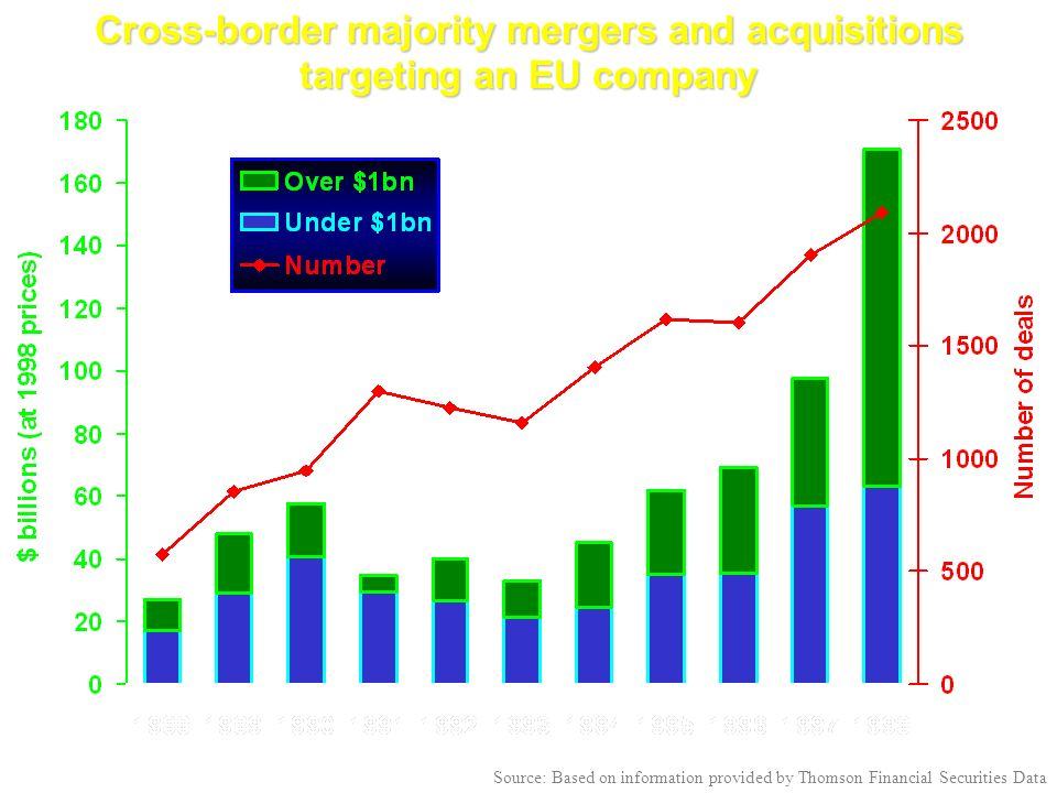 Cross-border majority mergers and acquisitions targeting an EU company