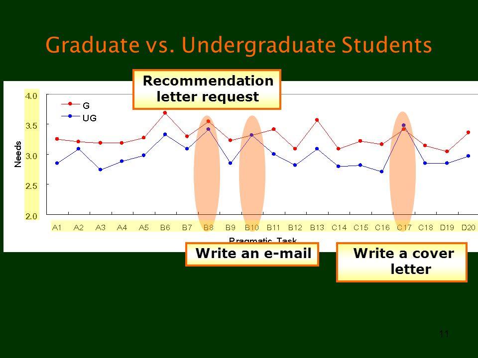 Graduate vs. Undergraduate Students