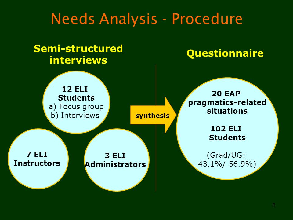 Needs Analysis - Procedure