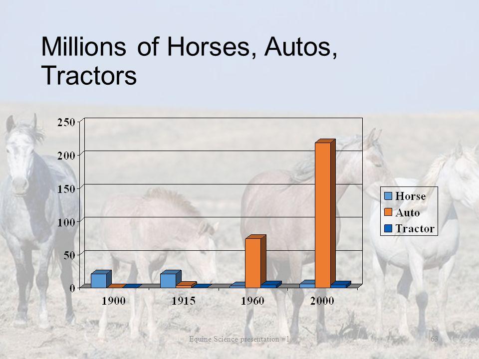 Millions of Horses, Autos, Tractors
