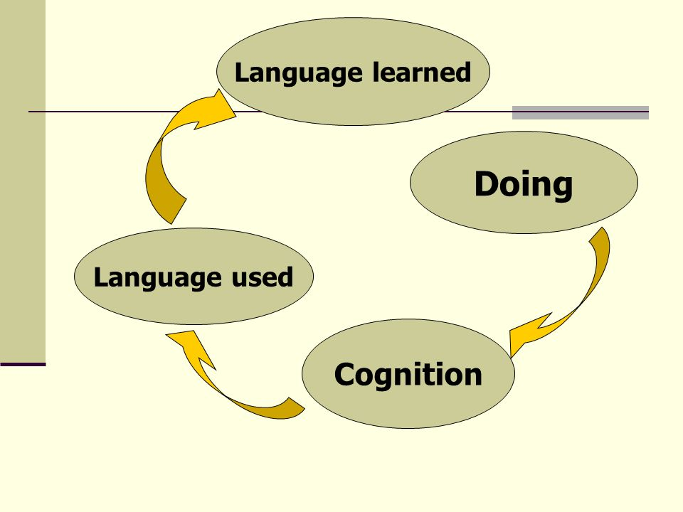 Language learned Doing Language used Cognition