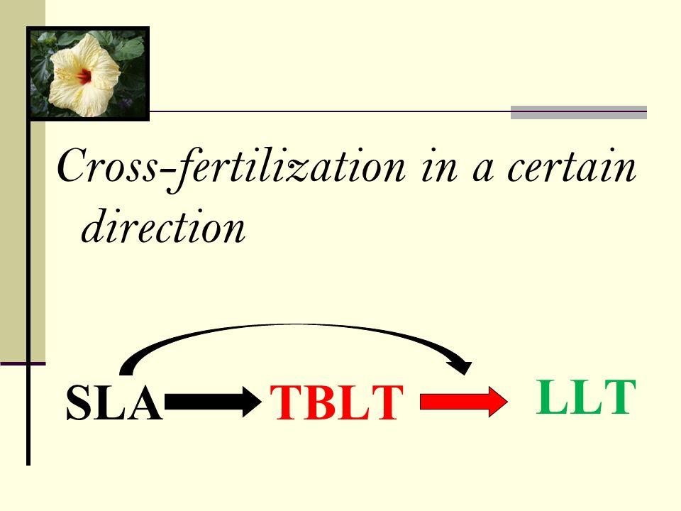 Cross-fertilization in a certain direction
