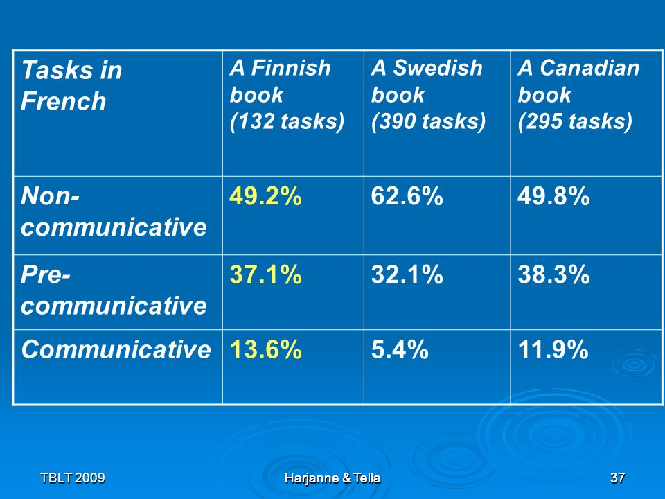 Tasks in French Non-communicative 49.2% 62.6% 49.8% Pre- communicative